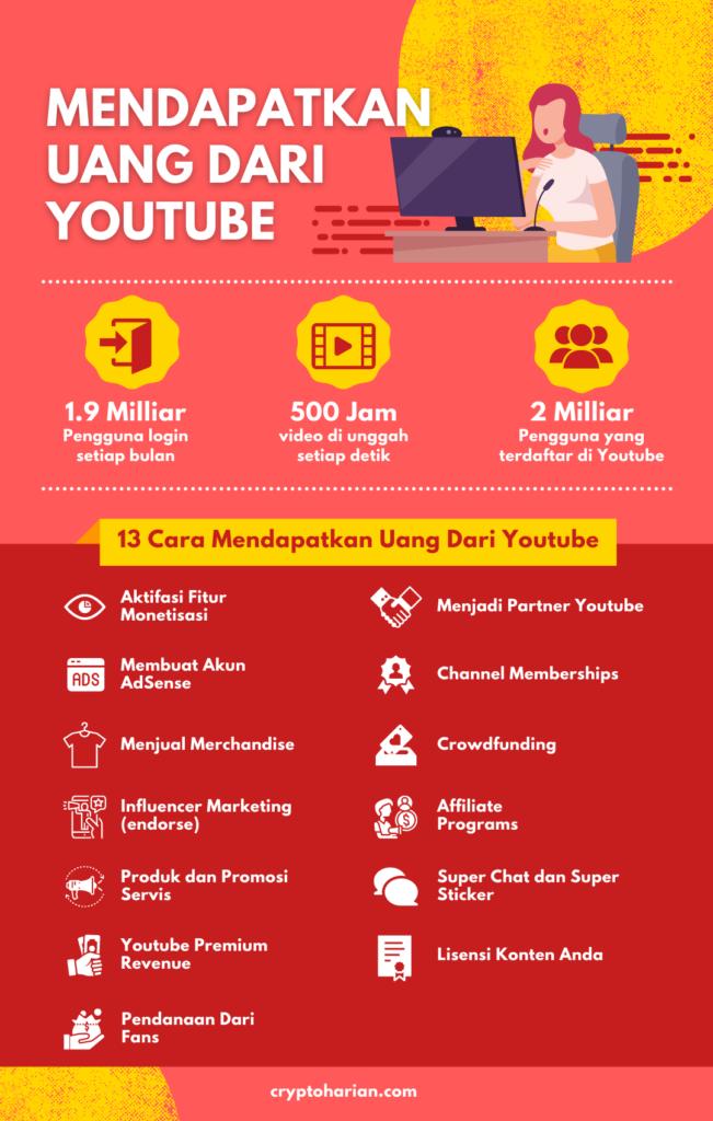 13 Cara Mendapatkan Uang Dari Youtube Untuk Pemula 2020 Cryptoharian